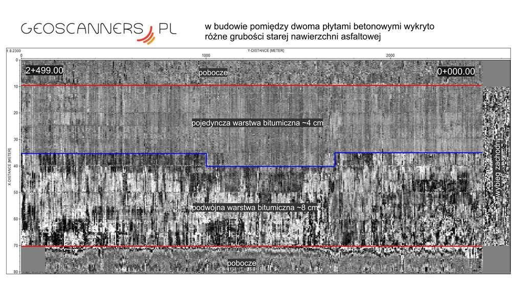 Results of GPR runway investigation