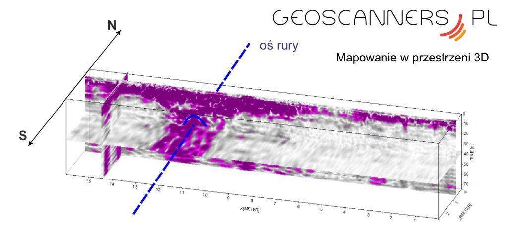 advanced 3D imaging by ground penetrating radar